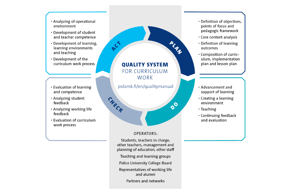 The quality system of our curriculum work is based on the PDCA model for continuous development. The contents of the image are described in detail in the curriculum guide publication.